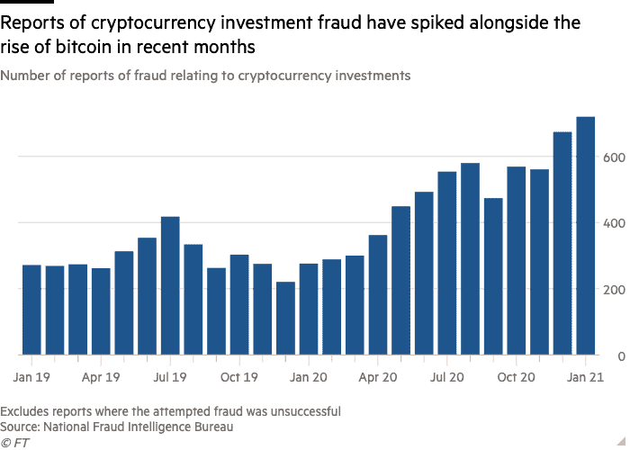 Number of reported crypto scams. Source: NFIB, Compiled by Financial times