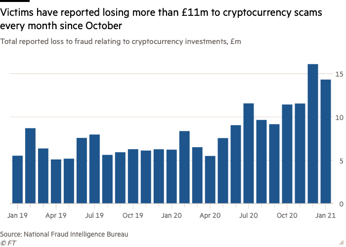 Amount of money lost due to crypto scams. Source: NFIB, Compiled by Financial times