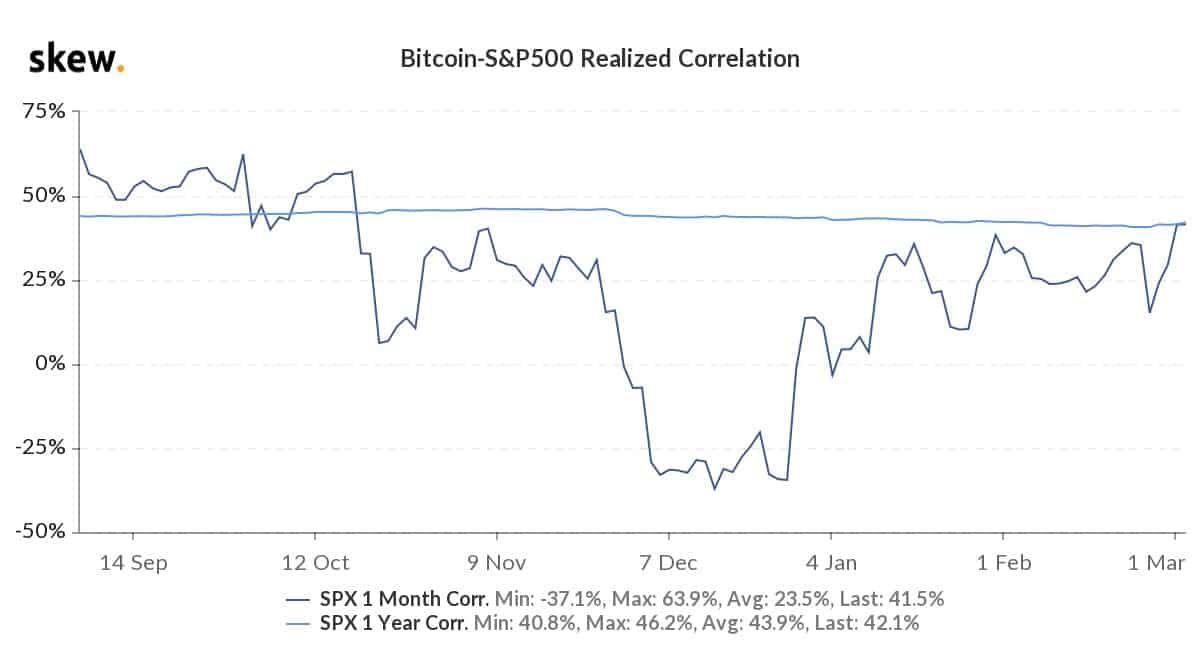 Correlação S&P500 e Bitcoin