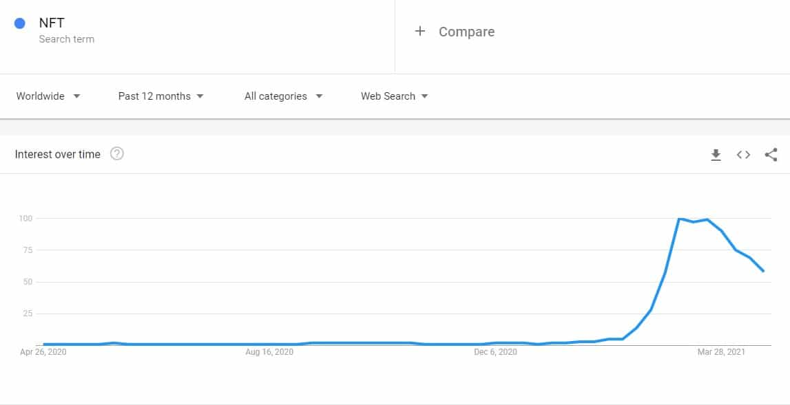 Google Searches for NFT 12-m Back. Source: Google Trends