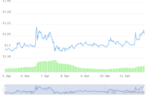 Evolution of Cardano befor and after the Revolut annoucement. Image: Tradingview