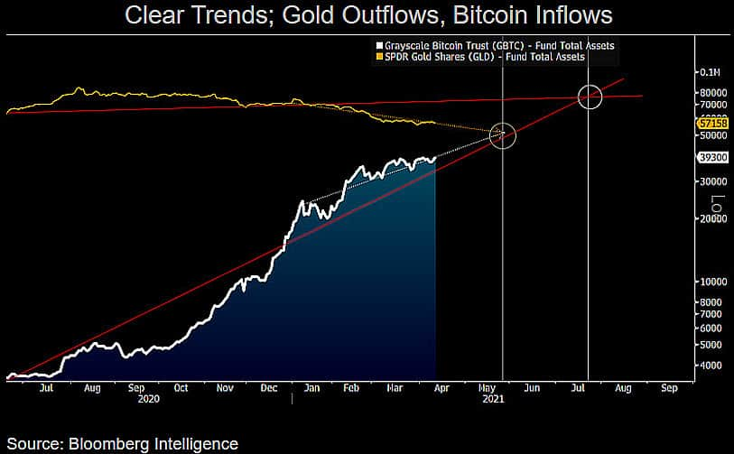 GBTC Inflows Vs. GLD Outflows. Source: Bloomberg
