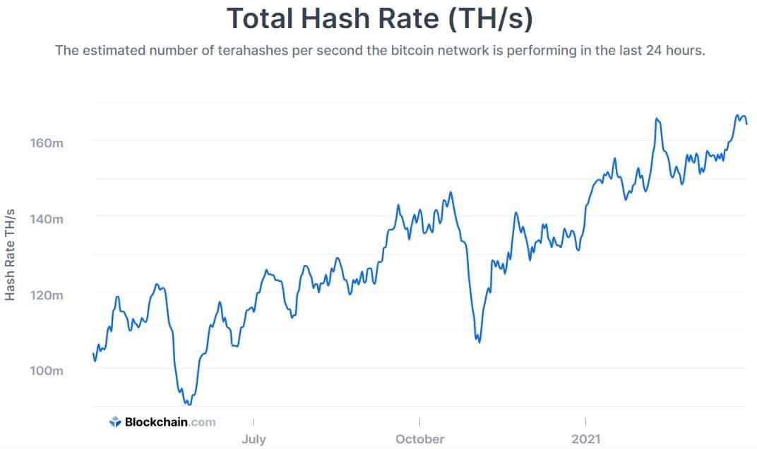 Bitcoin Hash Rate. Source: Blockchain.com