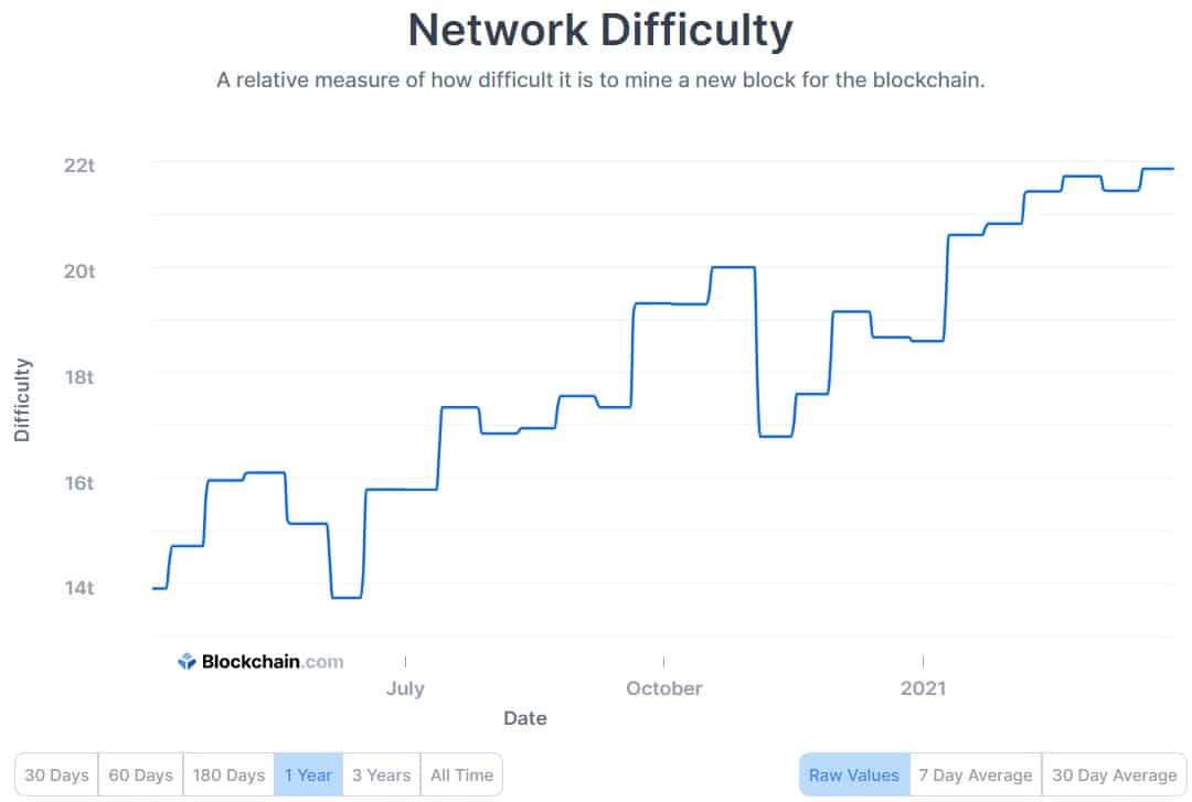 Bitcoin Mining Difficulty. Source: Blockchain.com