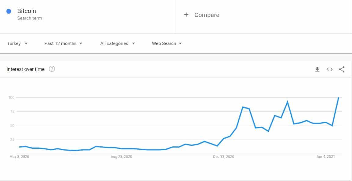 Bitcoin Google Searches in Turkey. Source: Google Trends