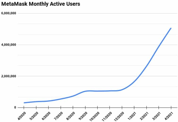 MetaMask Monthly Active Users. Source: ConsenSys