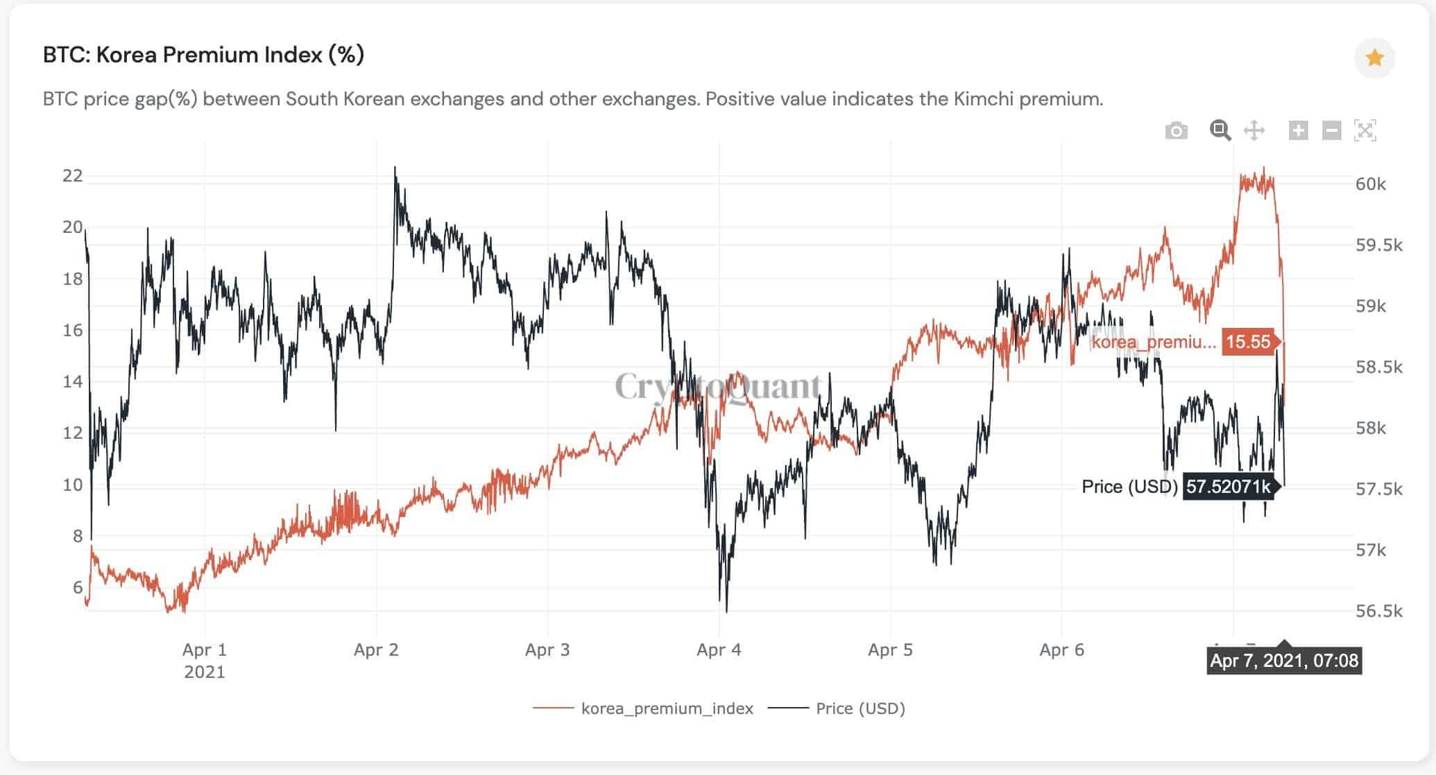 BTC Korea Premium Index Declining. Source: CryptoQuant