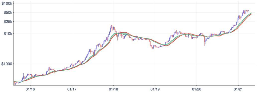 Bitcoin Price with 20W EMA and 21W SMA. Source: Kraken