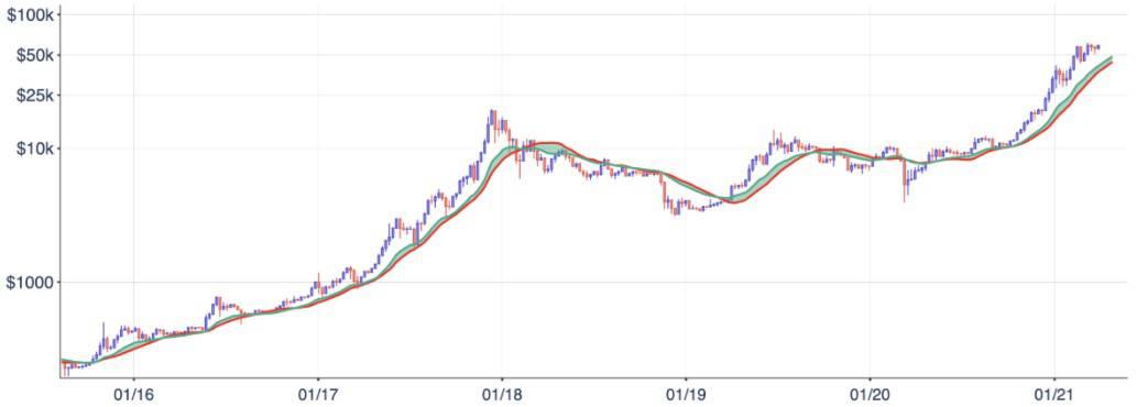 bitcoin ve ethereum Kraken raporundan Bitcoin ve Ethereum fiyat tahmini ve bir uyarı