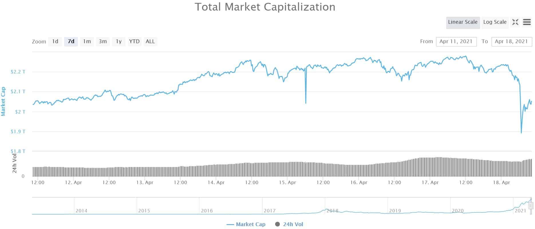 Крипто-рыночная капитализация.  Источник: CoinMarketCap