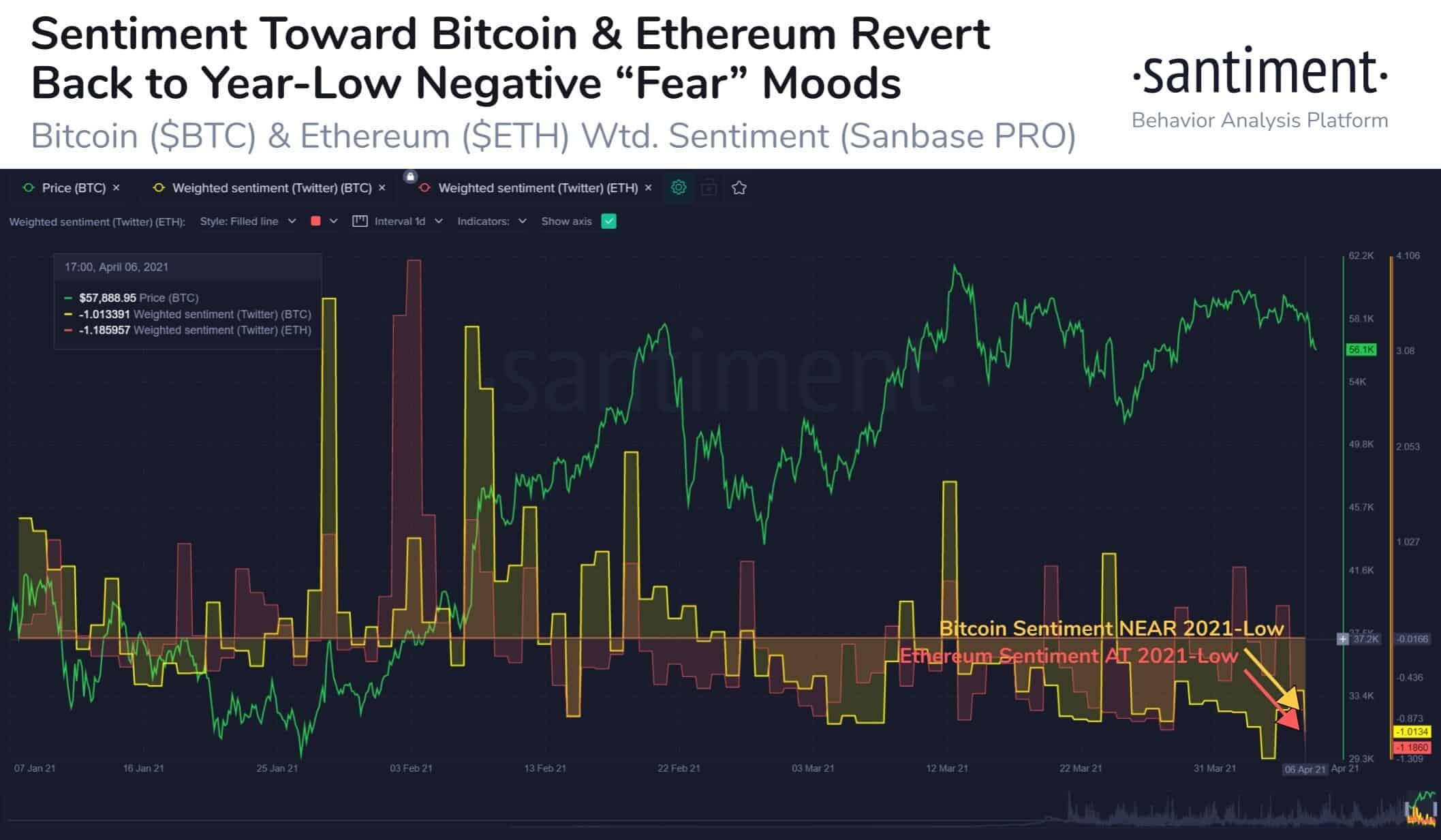 General Sentiment Towards Bitcoin and Ethereum. Source: Santiment