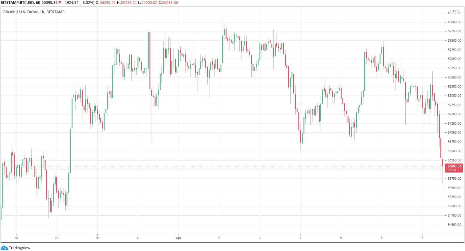 bitcoin long Bitcoin borsalarında kanli gün! Longlar da shortlar da ağır yaralı!
