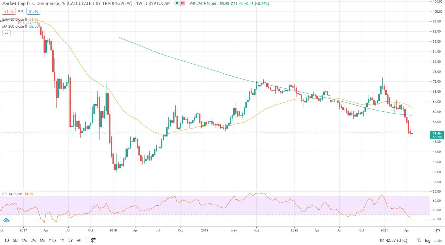 adâncimea pieței bitcoin