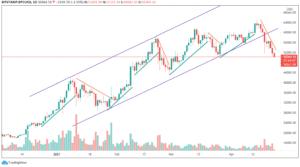 Bitcoin-USD. Image: Tradingview