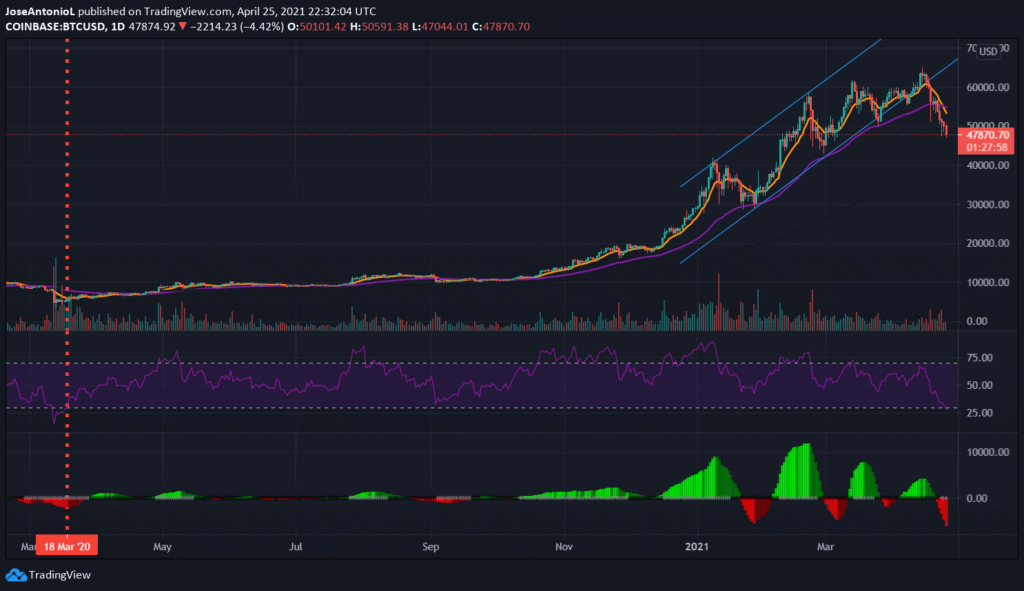 Price of Bitcoin, daily candlesticks. Image: Tradingview
