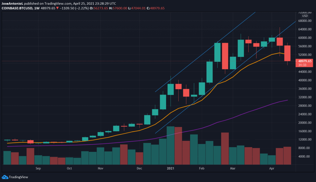 Price of Bitcoin in weekly candlesticks.