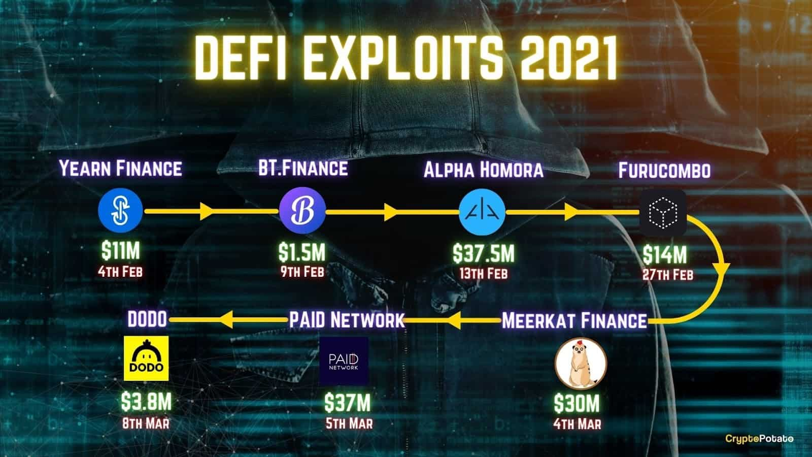 6 Ways to Avoid Losing Your Funds to DeFi Scams in 2021