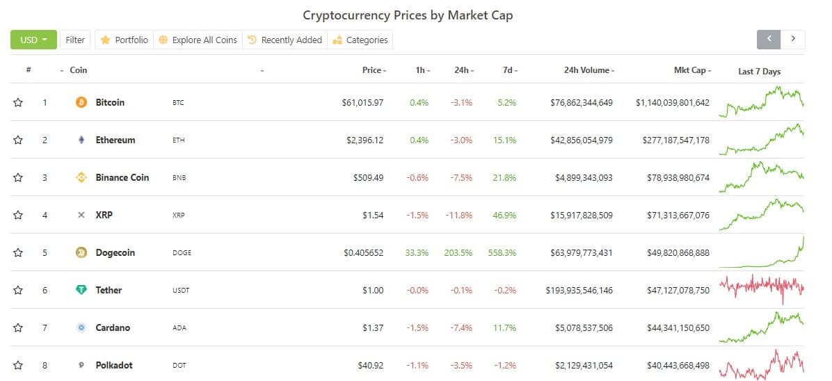 Dogecoin Market Cap Surpasses Cardano And is Now Top 5: The Community Reacts