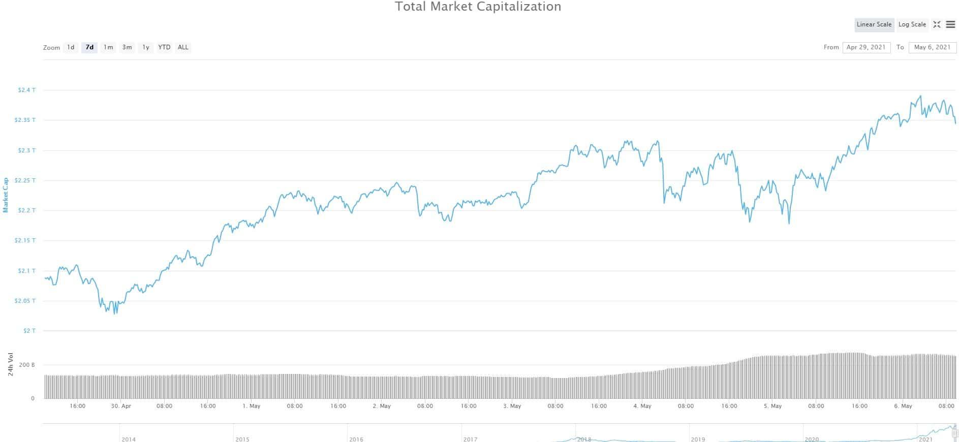 bitcoin market cap record