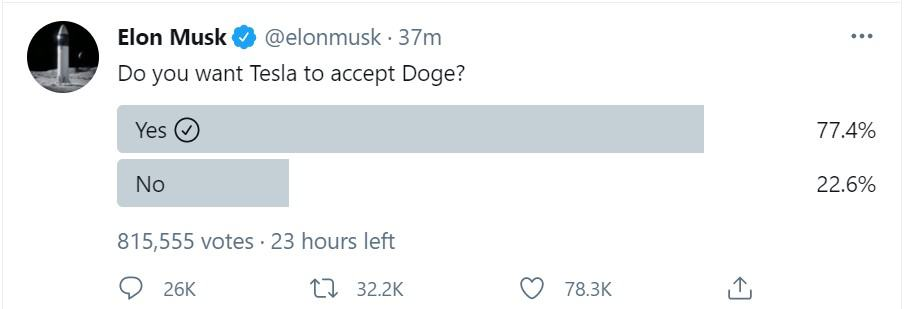 Elon Musk Poll on Tesla Adding Dogecoin Payments. Source: Twitter