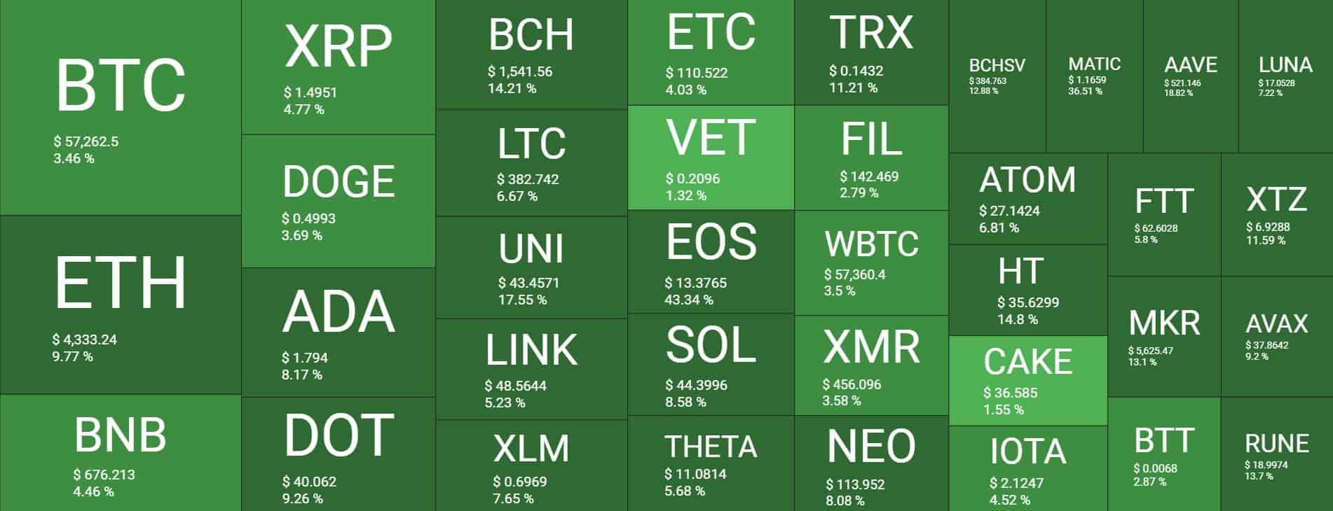 ETH Tops $500B Market Cap, Altcoins Party Double-Digit Gains: Market Watch