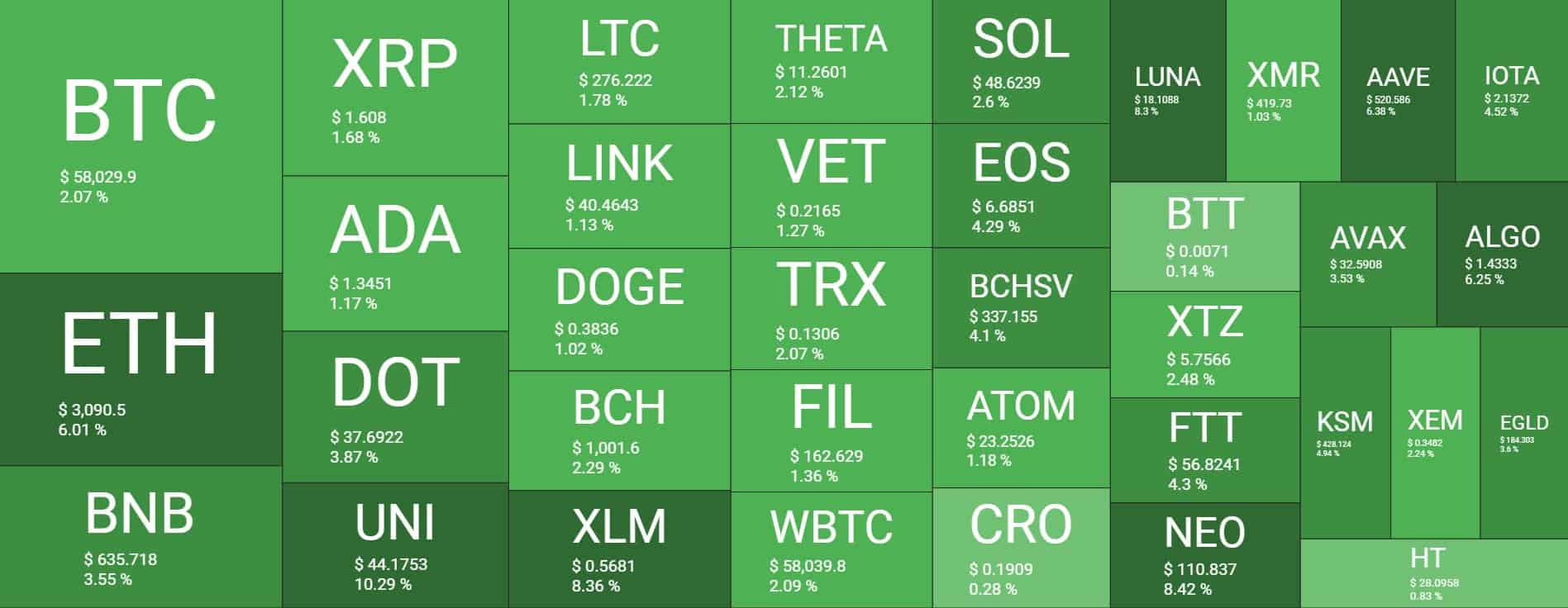 cryptocurrency market watch)