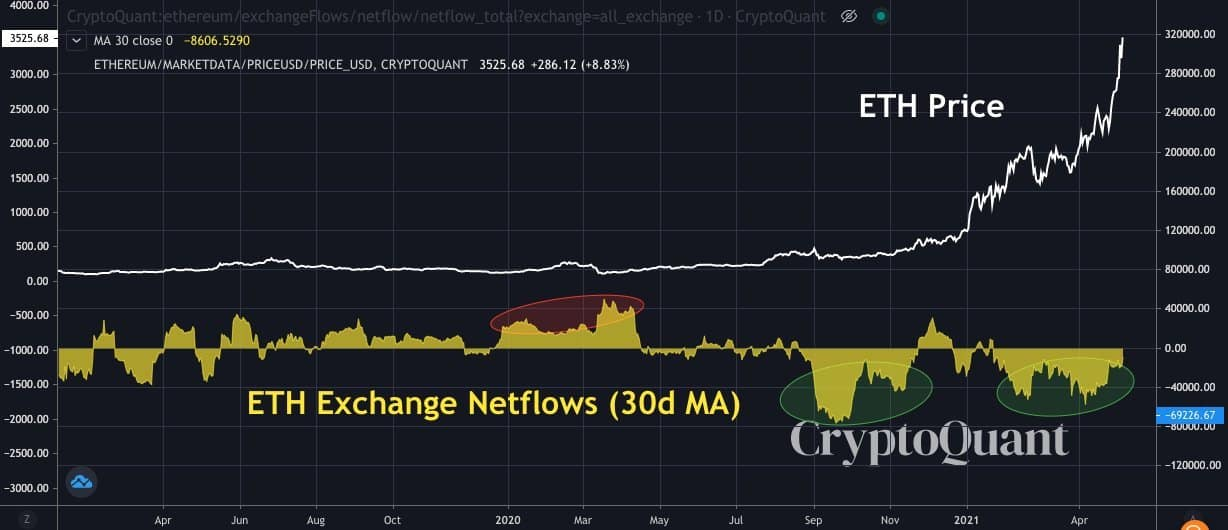 ETH Price Vs. ETH Stored on Exchanges. Source: CryptoQuant