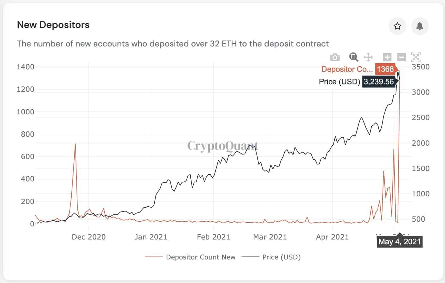 ETH 2.0 Depositors / Total Value Locked. Source: CryptoQuant