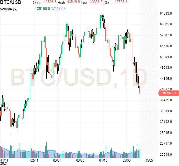 Price of Bitcoin. Image: Investing.com