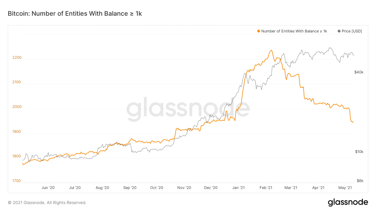 Number of Bitcoin whales over time. Image: Glassnode