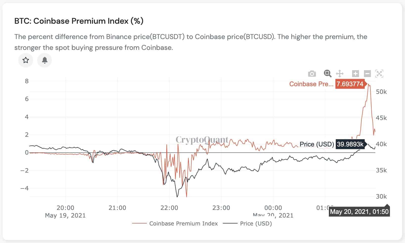 Bitcoin Coinbase Premium.  Nguồn: CryptoQuant