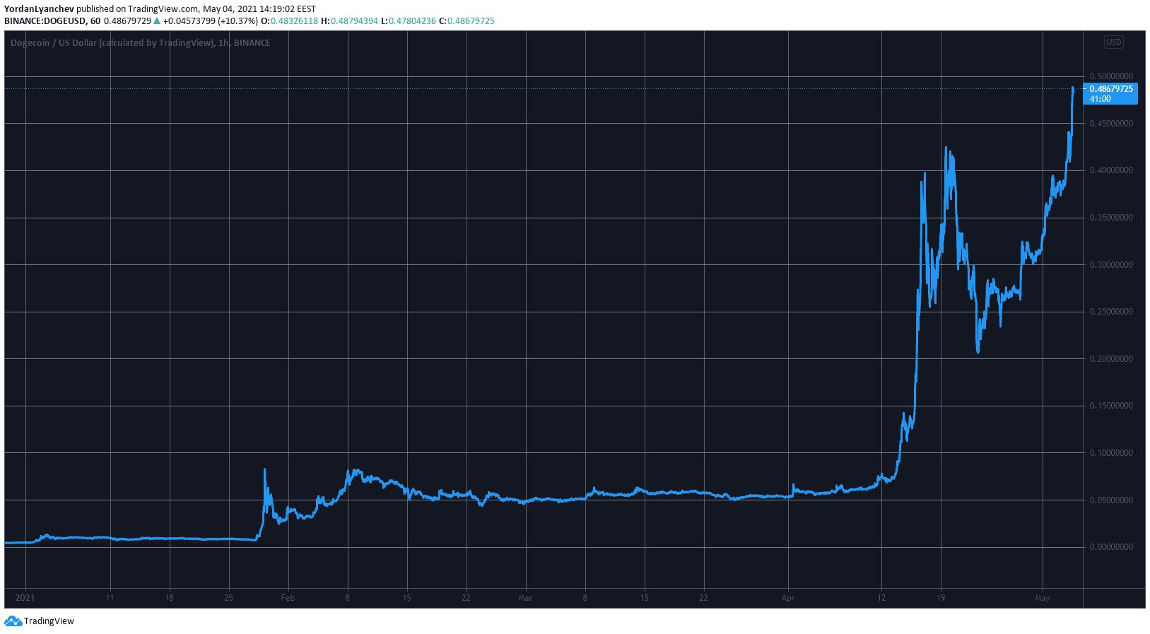 DOGEUSD. Kaynak: TradingView