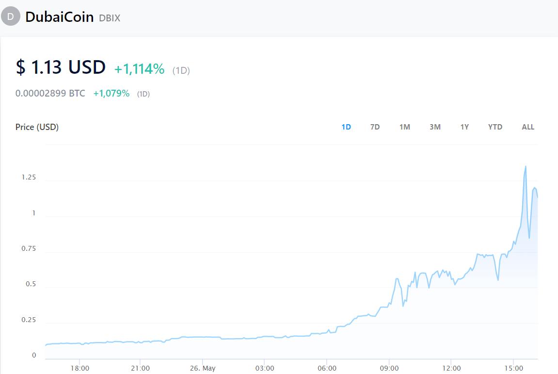 Giá DubaiCoin.  Hình ảnh: Crypto.com