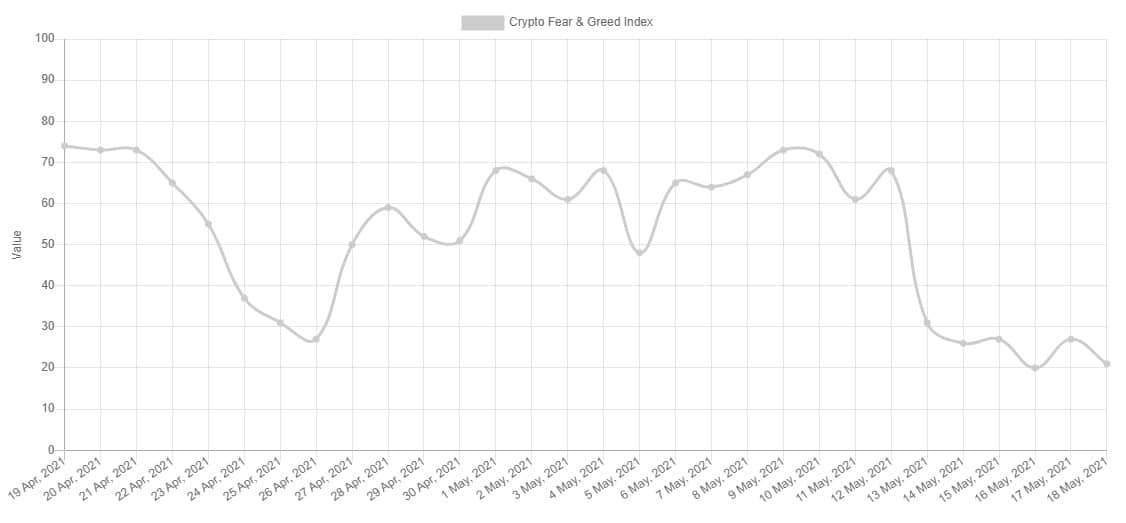 Fear and Greed Index. Source: Alternative.me
