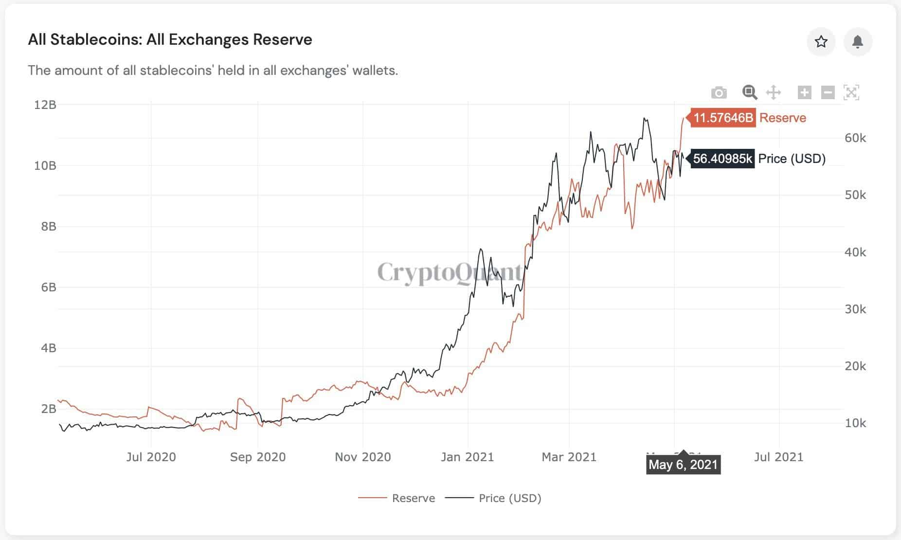 Stablecoins Ratio on Exchanges. Source: CryptoQuant