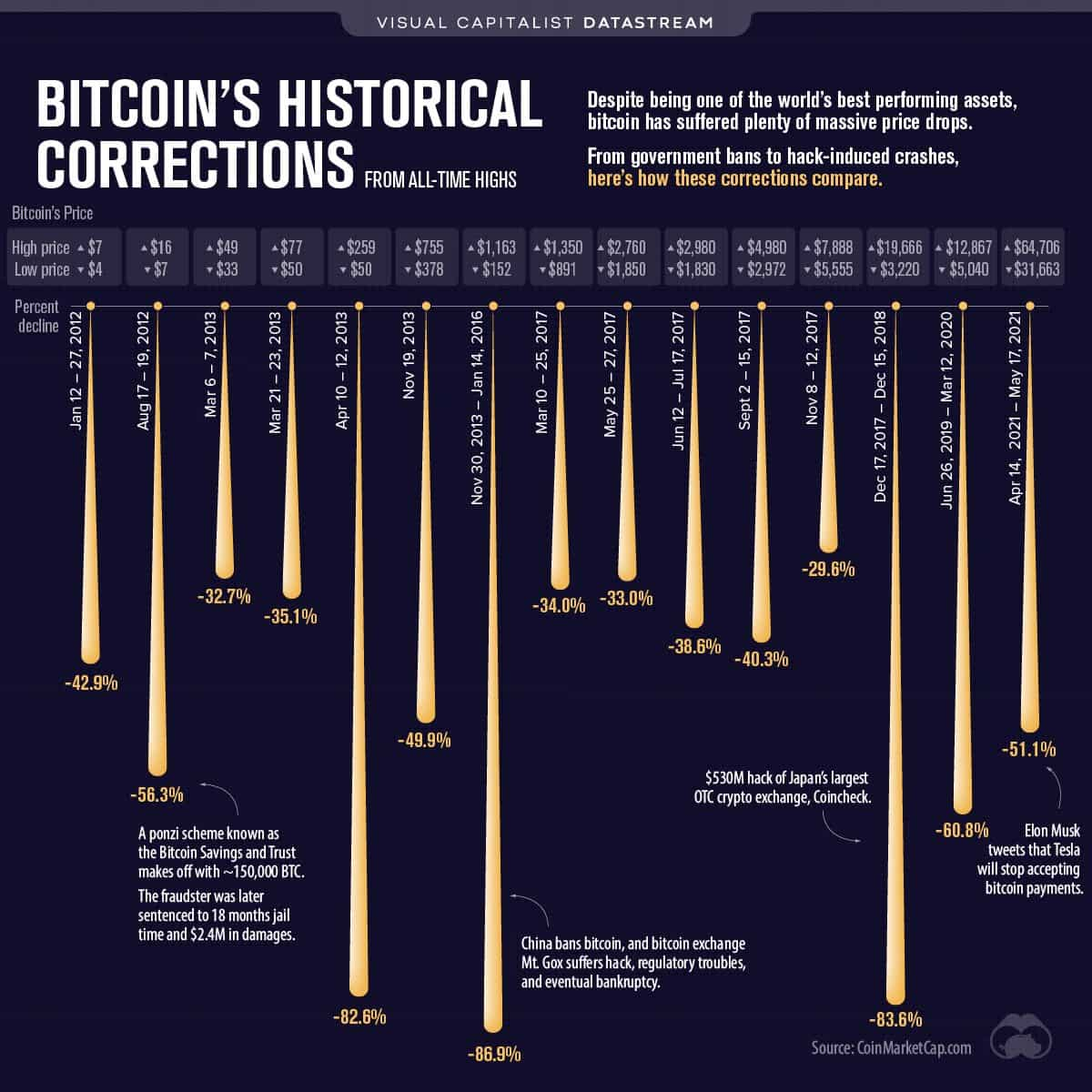 Bitcoin's Historical Corrections. Source: Twitter