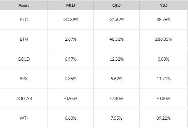 Various Assets Performance. Source: Skew
