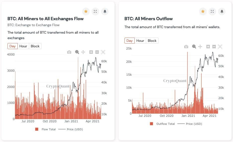 Bitcoin Miners' Transfers to Exchanges. Source: CryptoQuant