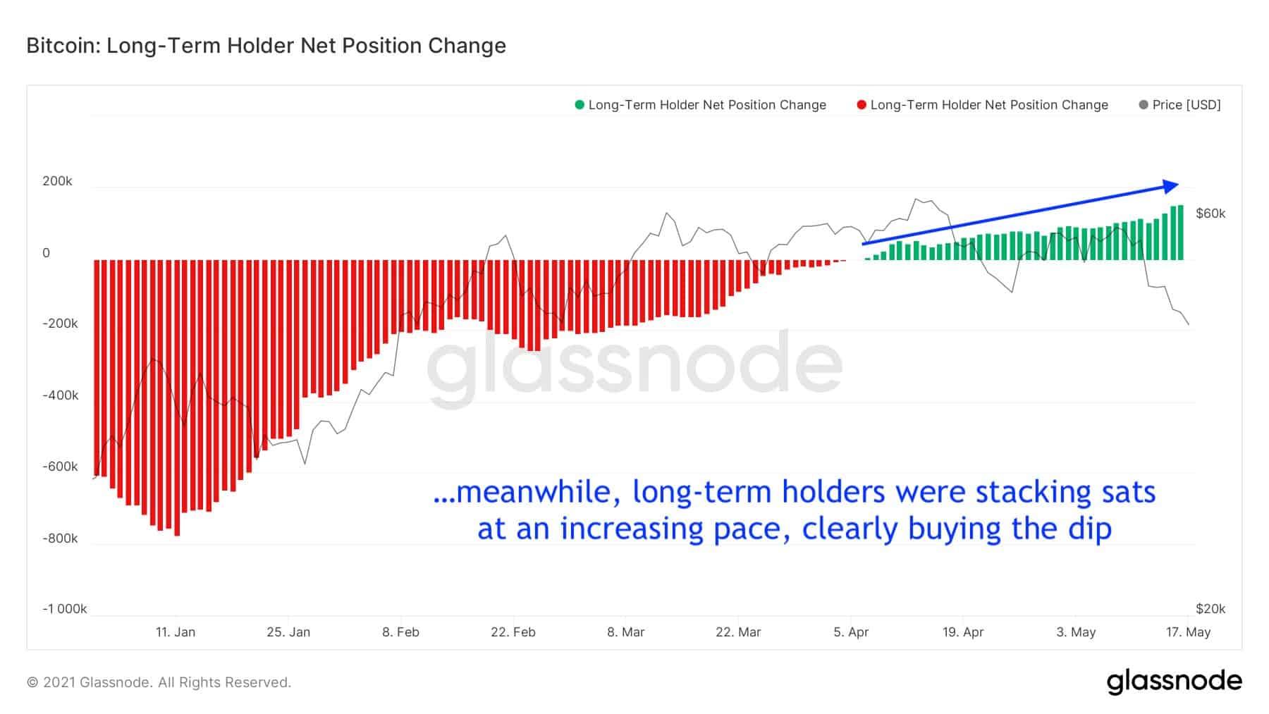 Bitcoin: Long-Term Holder Net Position. Source: Glassnode