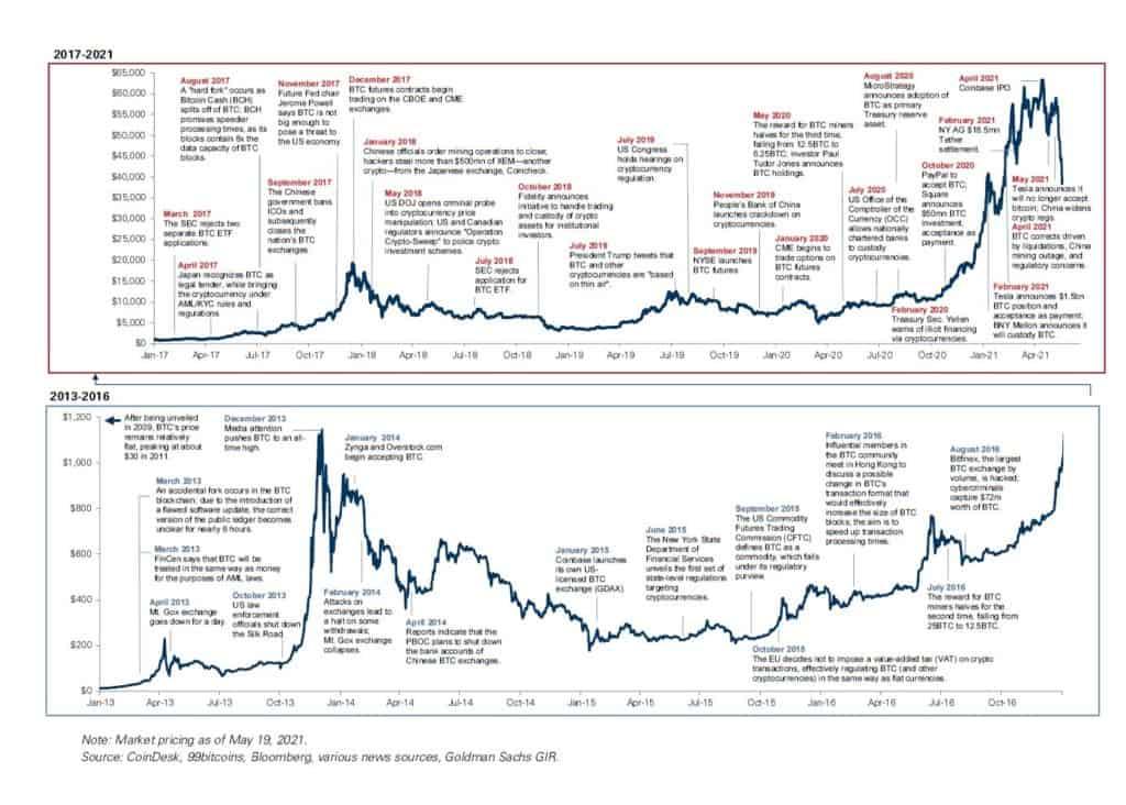 BTC Price comparisson. Source: Twitter