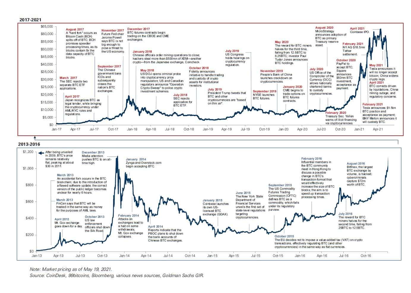 goldman sachs kryptowährung investition gut verdienen im einzelhandel
