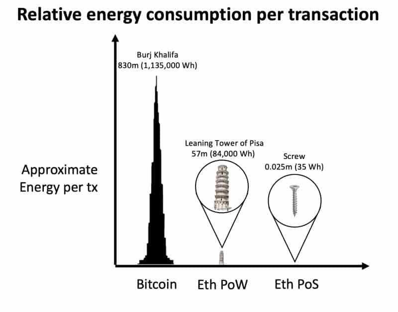 Bitcoin PoW vs Ethereum PoW vs Ethereum PoS Energy Consumption. Source: Ethereum.org