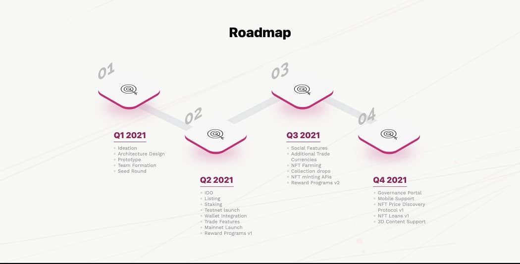 polkarare-roadmap