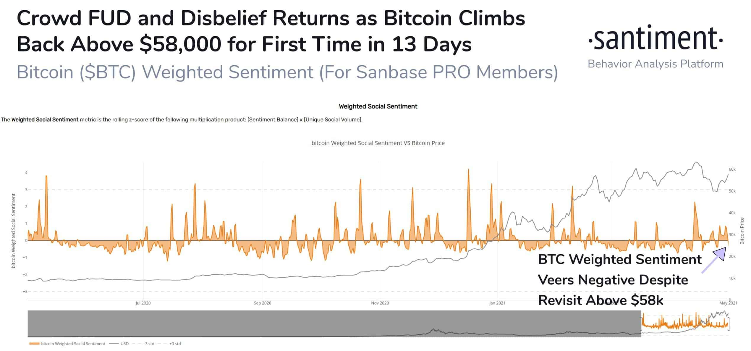Crypto Community General Sentiment on Bitcoin. Source: Santiment