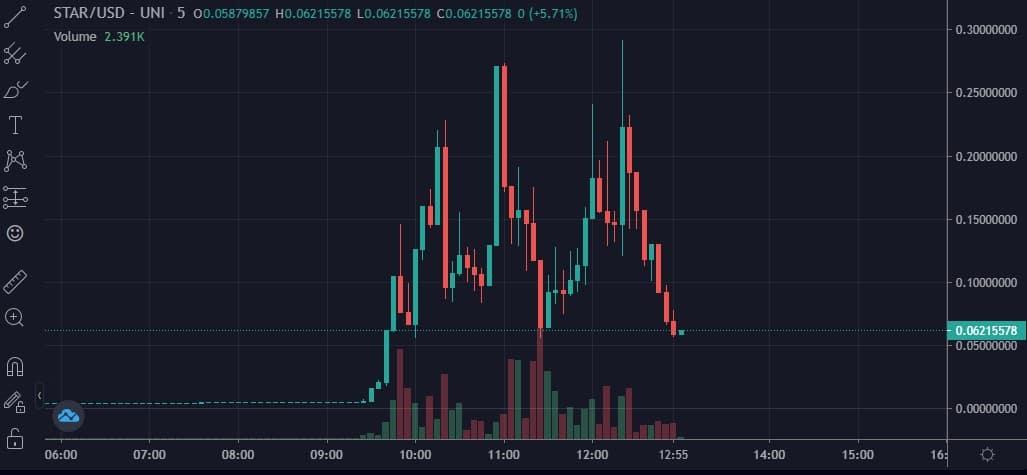 starusd_chart