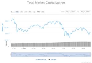Global crypto market capitalizacion. Image: Coinmarketcap