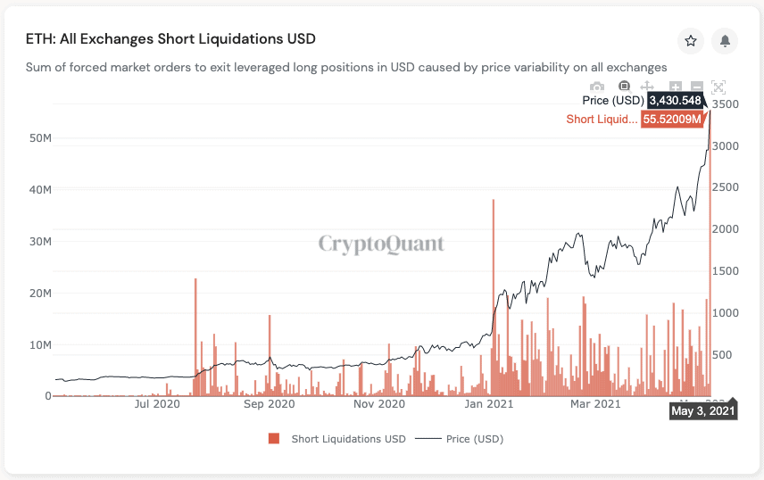 ETH Price vs. Liquidations. Source: CryptoQuant