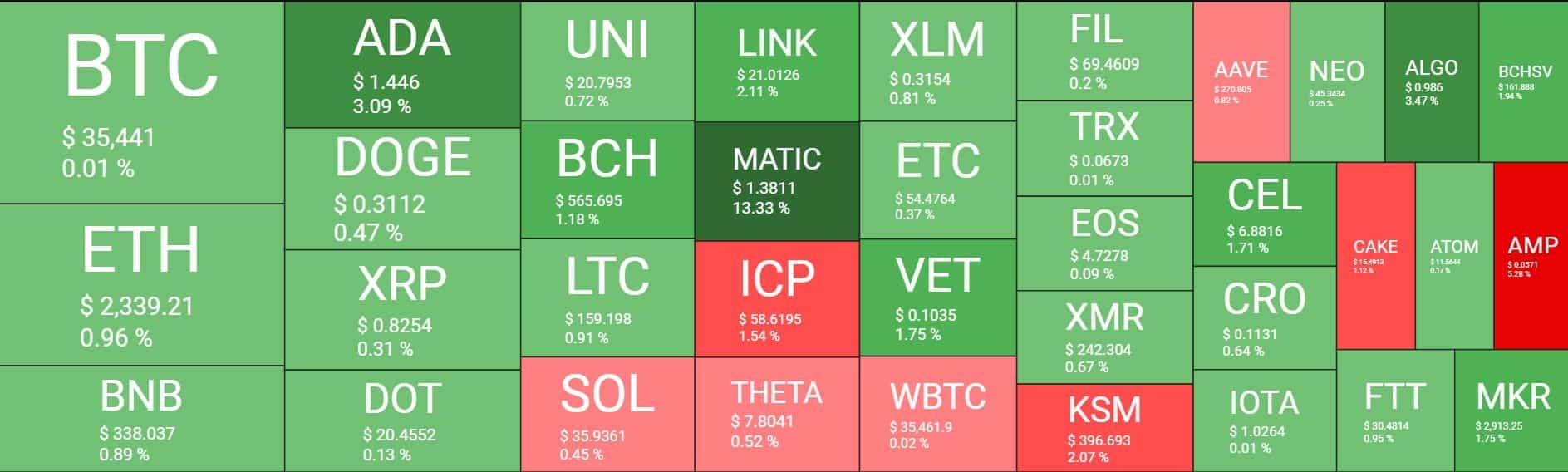 Crypto Market Cap Struggles to Maintain $1.5 Trillion, Bitcoin Amid $35K (Weekend Watch)