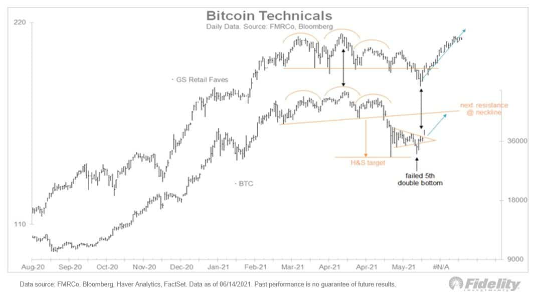 Bitcoin Price Compared to GS Retail. Source: Twitter