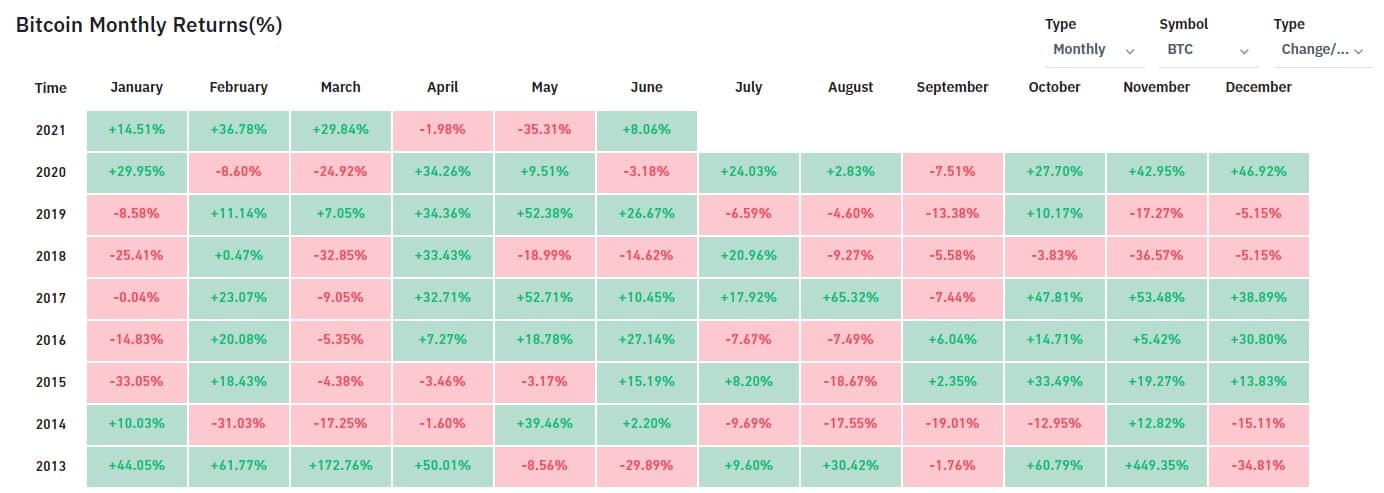 Bitcoin Monthly Performance against USD. Source: Bybt